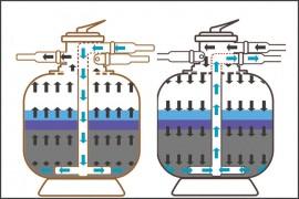 泳池过滤砂缸在反冲洗之后压力不降低如何解决